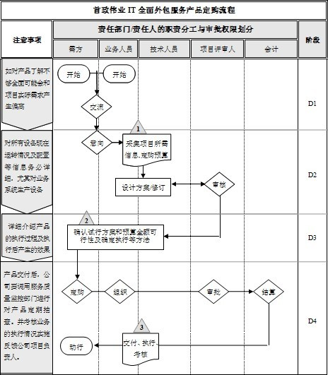 业务流程外包服务(Business Process Outsourcing)